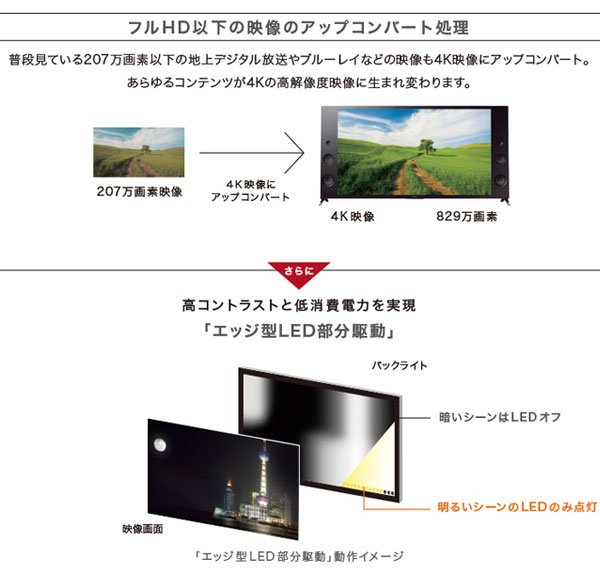 SONY BRAVIA 4K液晶テレビ ソニー ブラビア 65インチ 液晶TV - エイムキューブ画像3